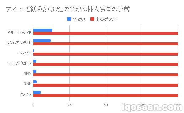 アイコスと紙巻きたばこの有害性物質量を比較(日本政府データを利用)