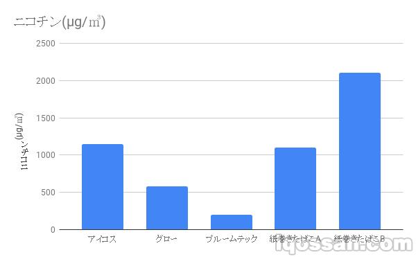 アイコスと紙巻きたばこのニコチン濃度をグラフで比較(日本政府のデータを元に作成)